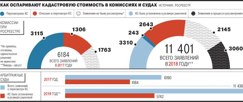 снижение кадастровой стоимости недвижимости Краснодар